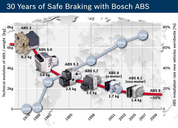 lịch sử của hệ thống ABS